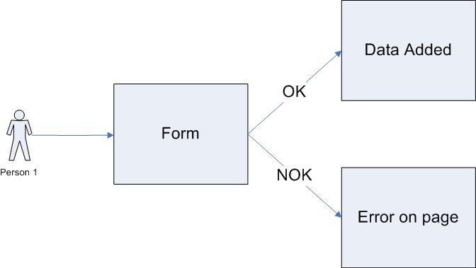 Use Case: пример варианта использования